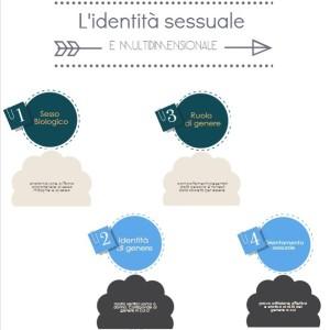 Le identità sessuali_2